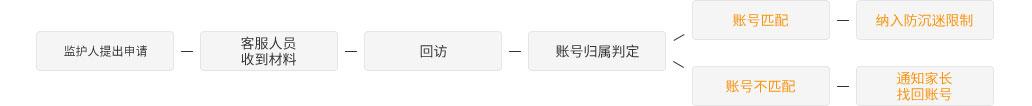 服务申请表_杭州几维逻辑科技有限公司